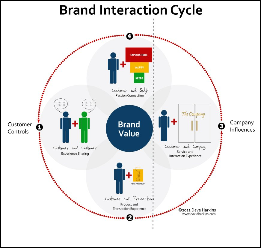 you cannot control your brand BrandInteractionCycle